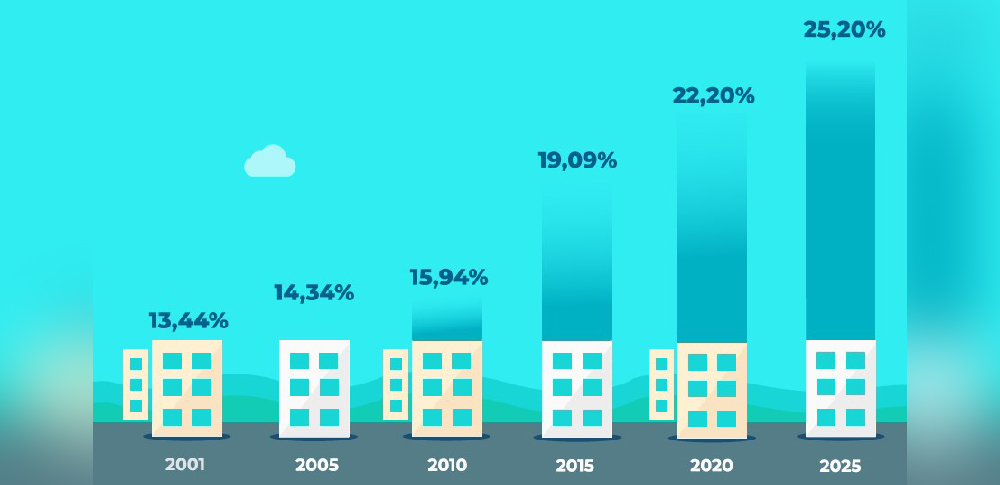 L'objectif de la Mairie est d'avoir plus de 25% de logements sociaux à Paris en 2025.