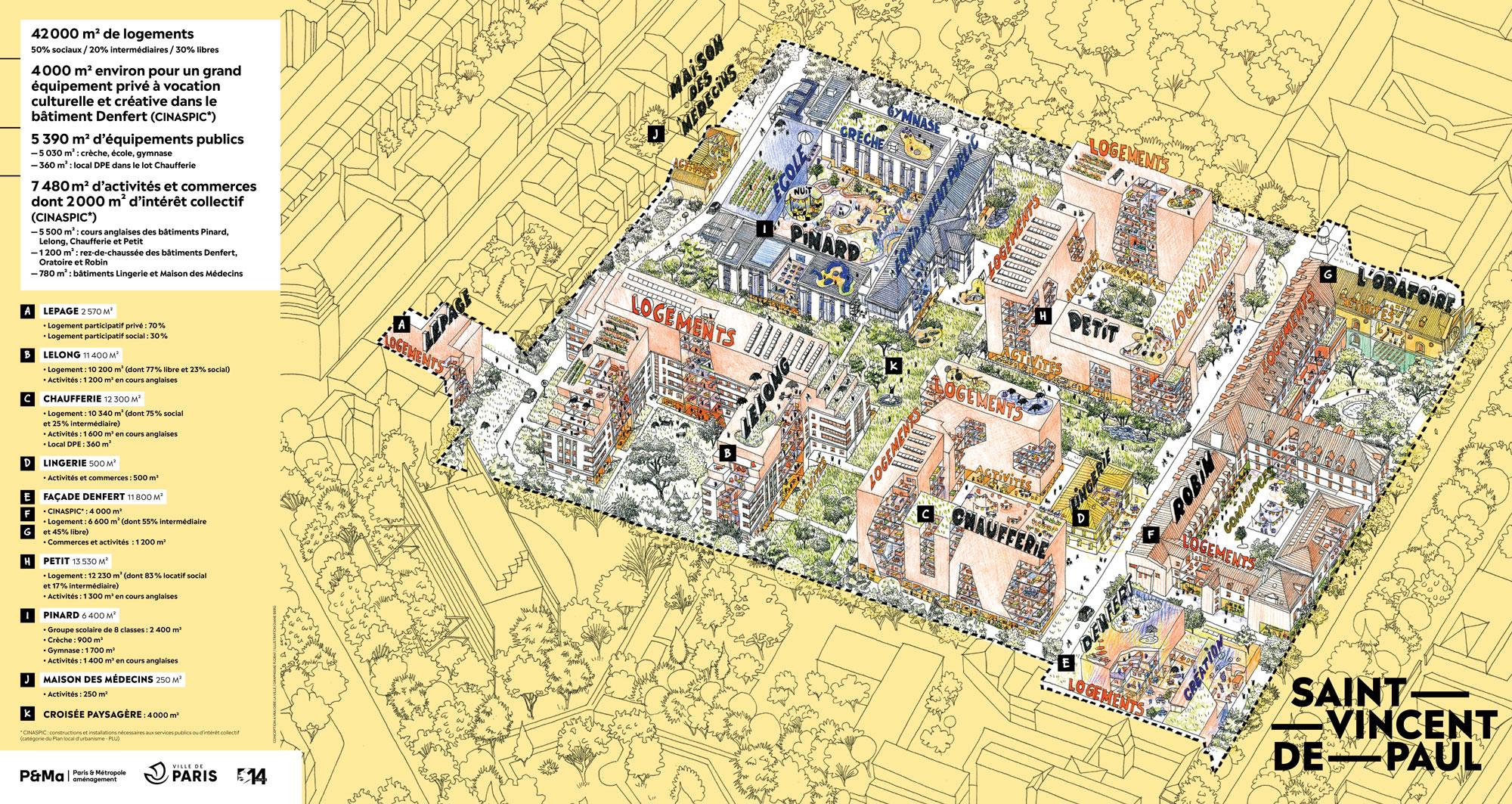 Le site de Saint Vincent de Paul est un projet collaboratif réunissant bailleurs sociaux, ville et aménageur.